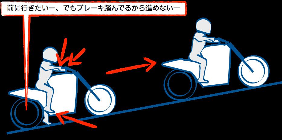 二輪の坂道発進リアブレーキ離すと進む