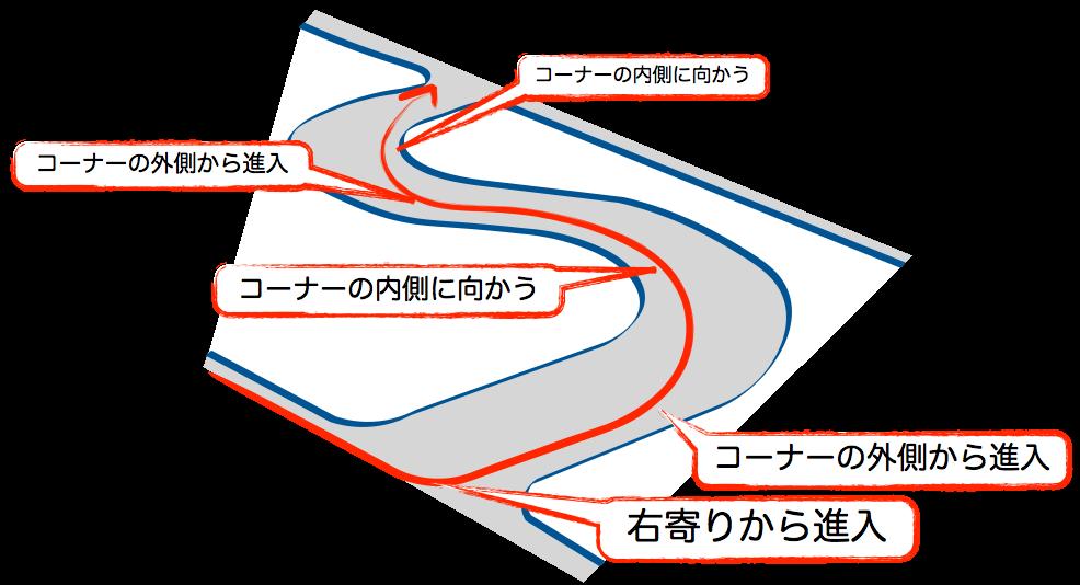 S字の走行ライン