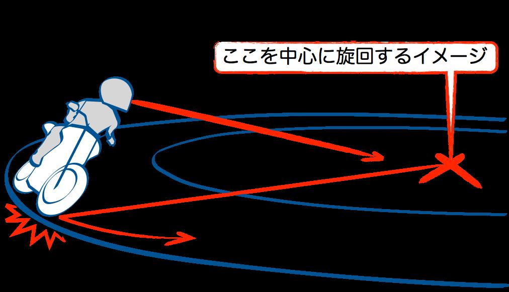 S字ではみ出しそうになったら円の中心を見る