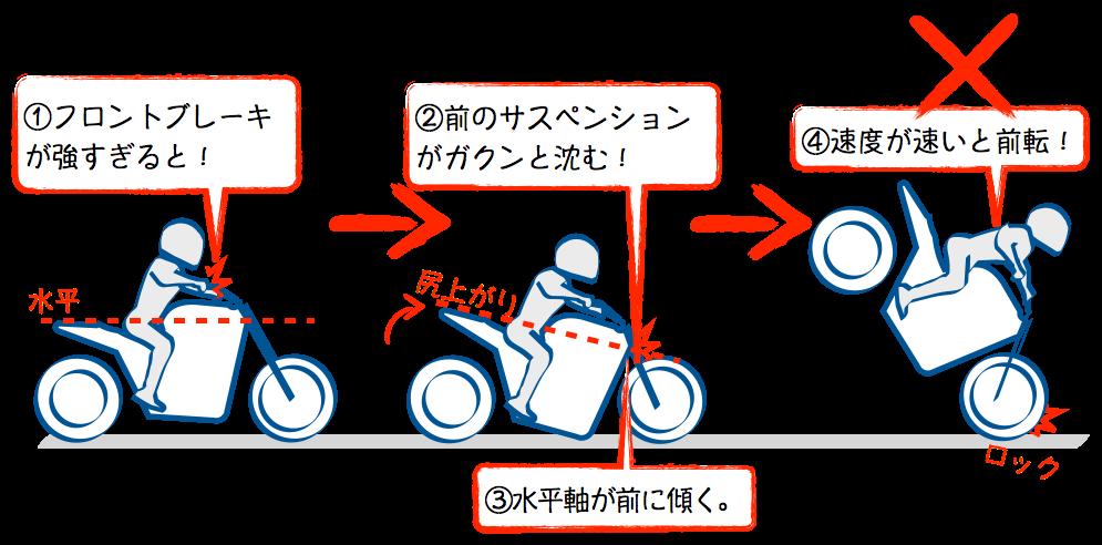 フロントブレーキのみの減速は危険
