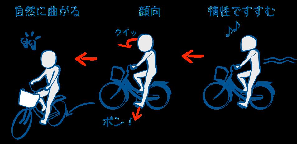二輪教習自転車でスラローム左折