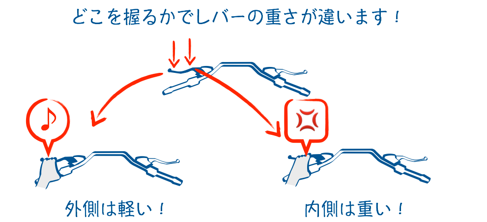 二輪教習クラッチの握る場所
