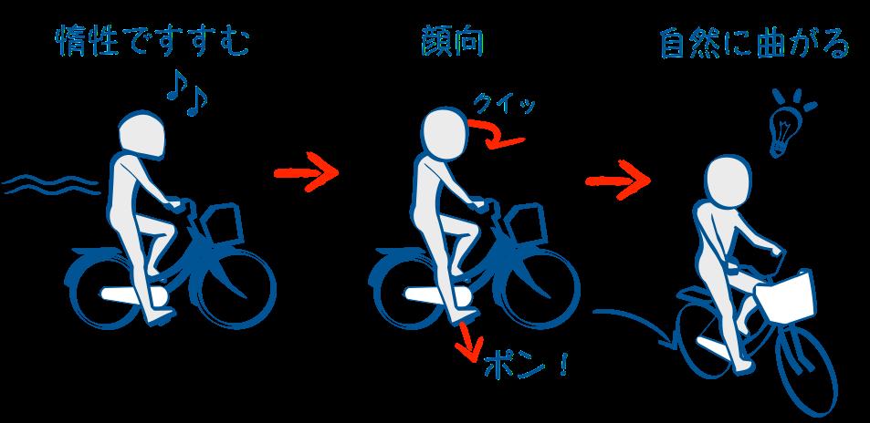 二輪教習自転車でスラローム右折