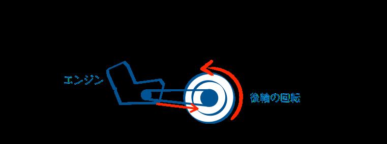 二輪教習駆動力を常に伝える