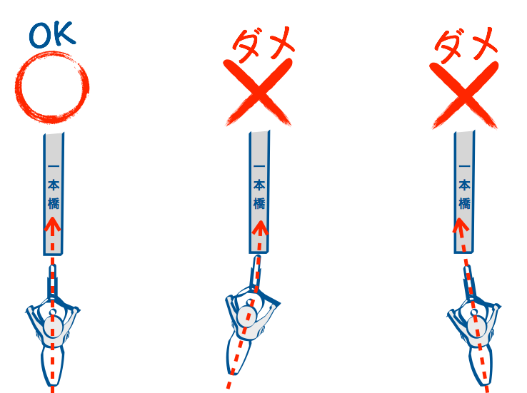 図1一本橋まっすぐアプローチ