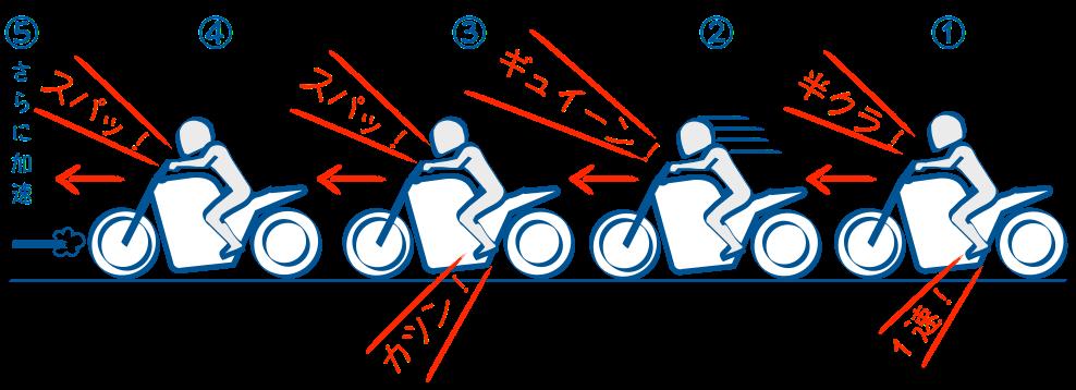 二輪教習シフトアップはローの加速大事
