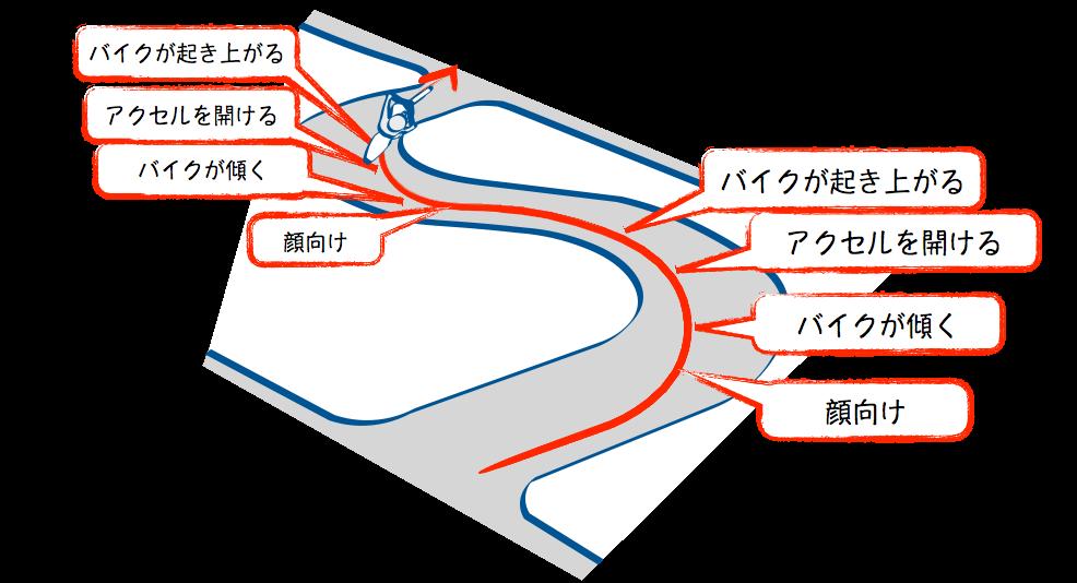 二輪教習S字のバイクの起こし方