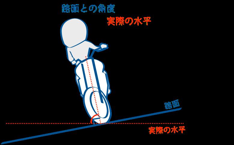 上り坂のターンではバイクは倒れてないようで結構倒れている