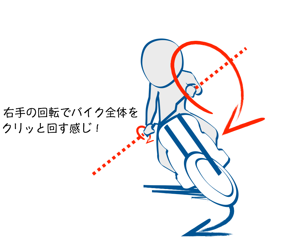 Uターンではアクセルグリップを軸に回転