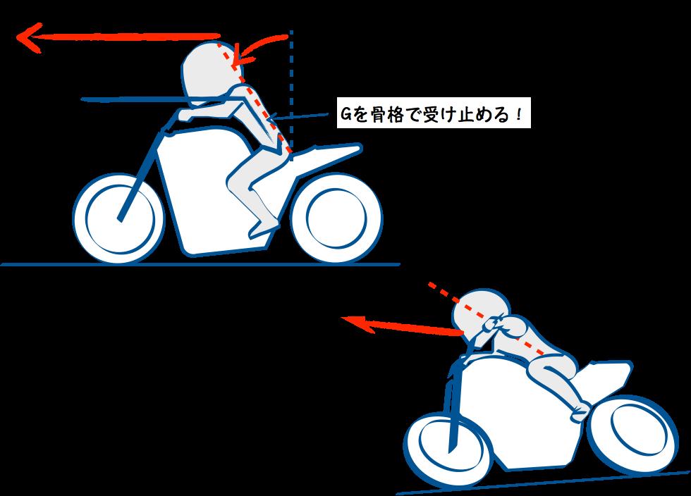 バイクの加速時は背骨まっすぐ