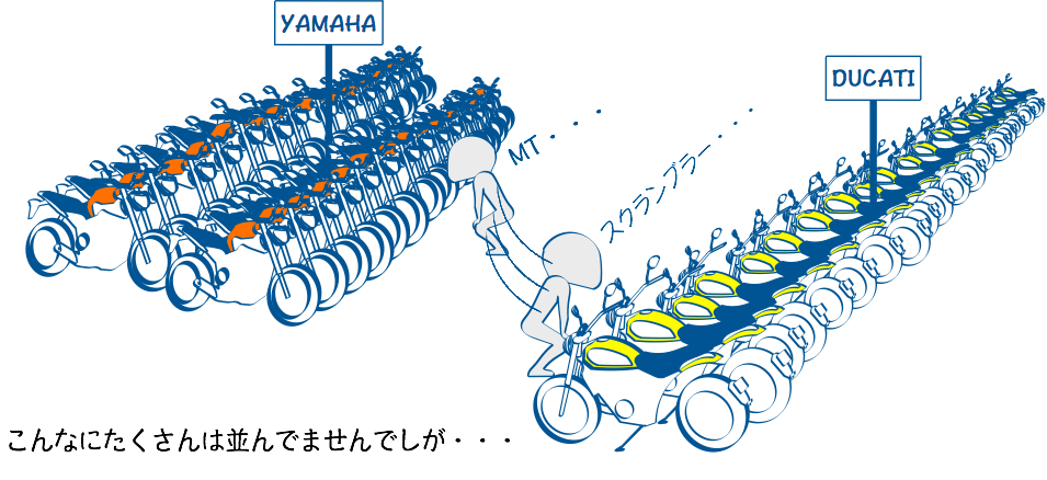 モーターサイクルショーはメーカーの売れ筋がわかる