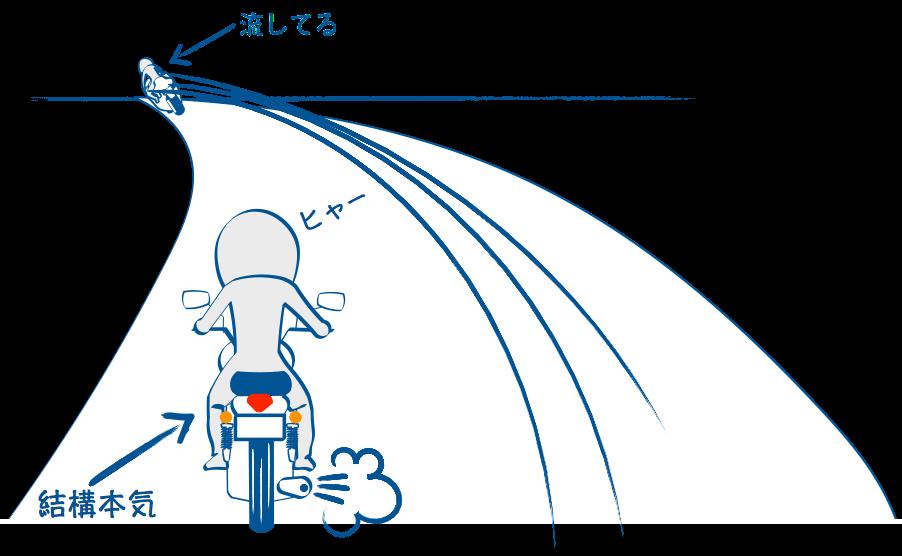 大型バイクの速さは圧倒的
