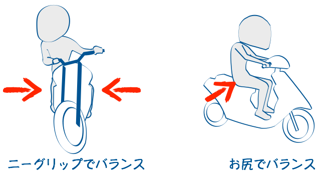 バイクはニーグリップでバランス、スクーターはお尻