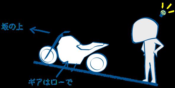 バイクの前を坂の上に向ける
