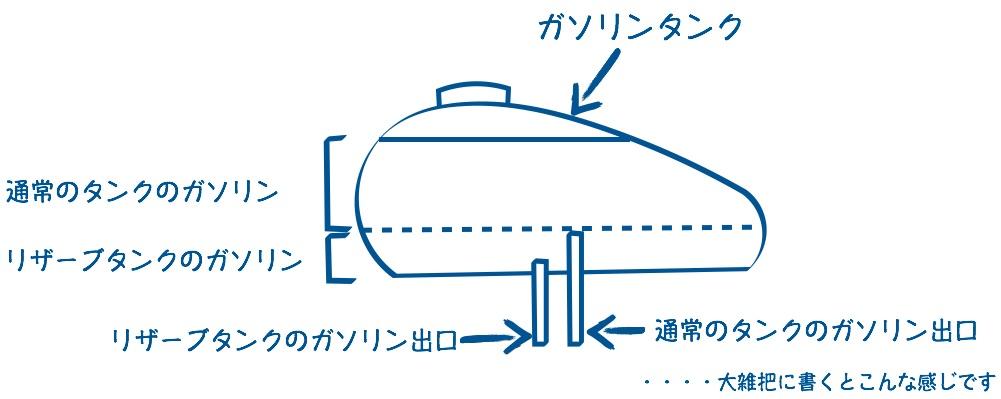 リザーブタンクの仕組み