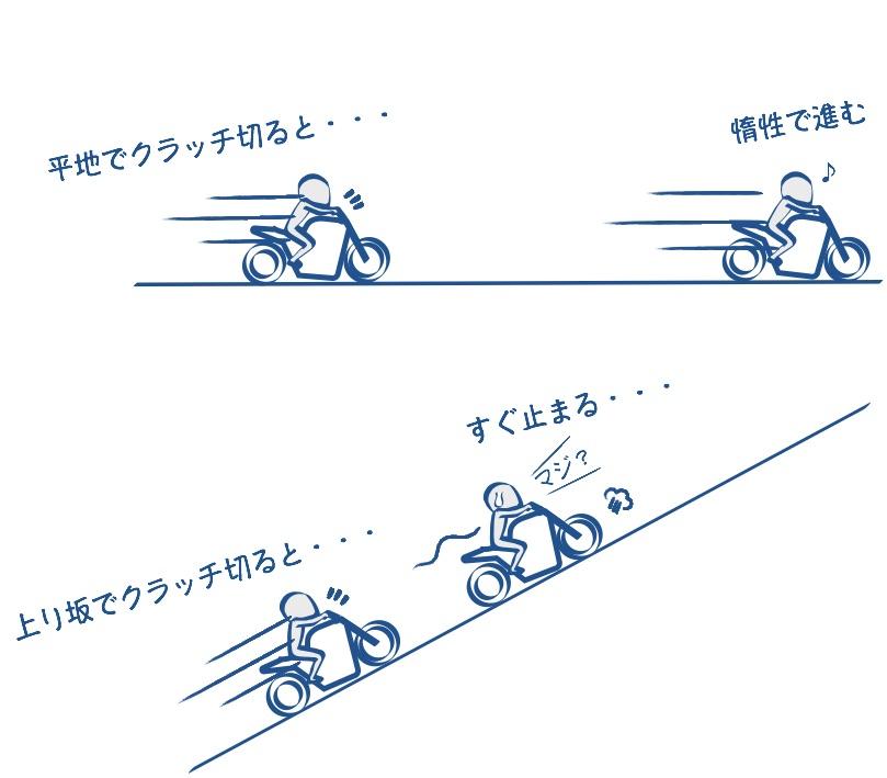 上り坂でクラッチ切ると失速しやすい