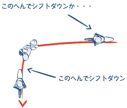 シフトダウンはコーナーの進入前もしくは立ち上がりの時