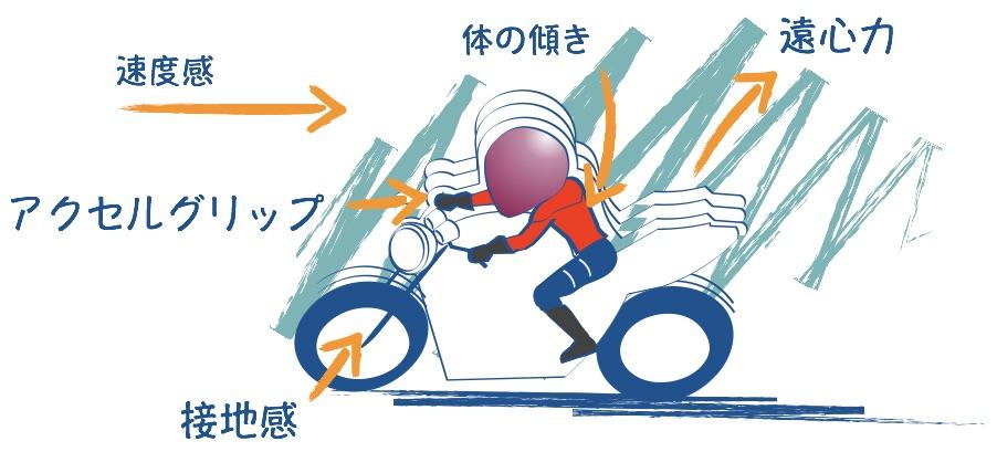 バイクで高速コーナーも楽しい
