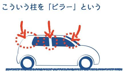 車にはピラーがある