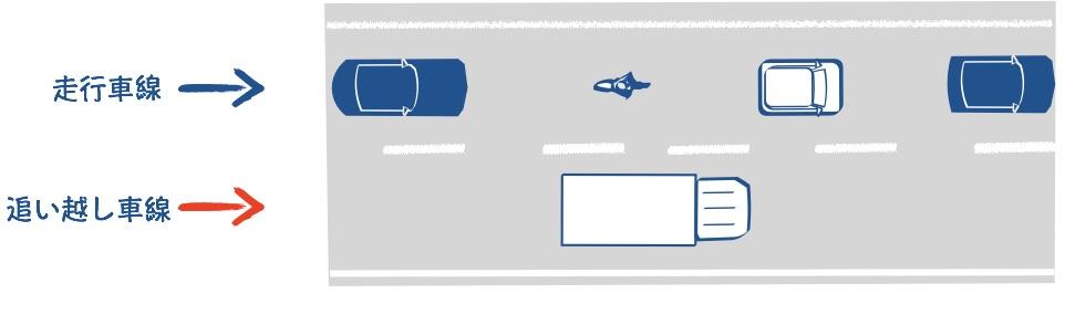 高速道路は走行車線を走る