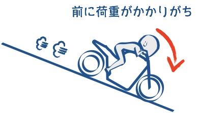 下りのバイクは前に荷重がかかる