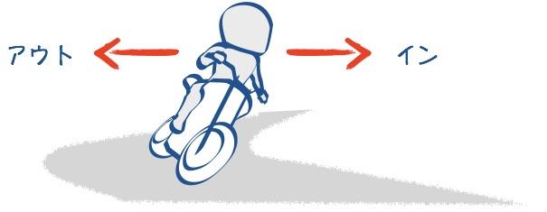 バイクのインとアウト