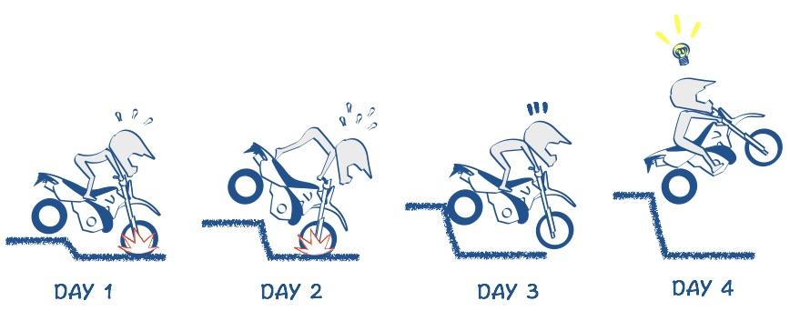 バイクで勇気ゾーンから少しづつチャレンジする絵の図