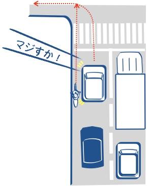 四輪の左にバイクを割り込ませると巻き込まれる絵の図