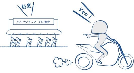 バイク乗りはバイク屋に目がいく絵の図