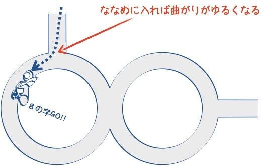 二輪教習8の字の進入の絵の図