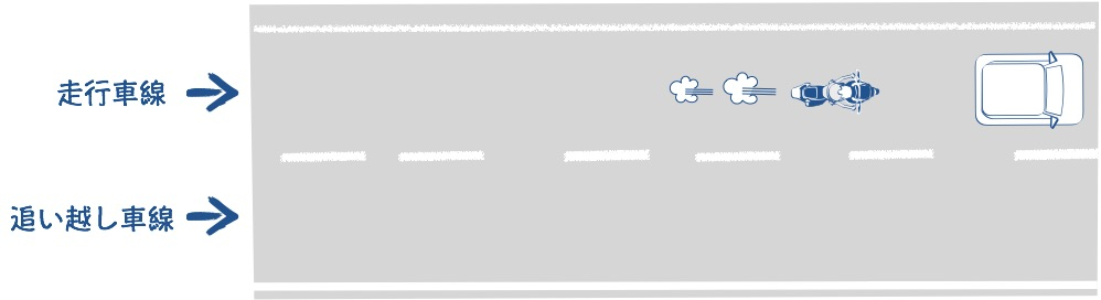 高速道路には走行車線と追い越し車線があるの絵の図