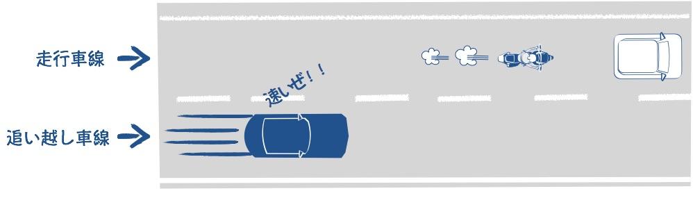 追越車線であおられることが多いの絵の図