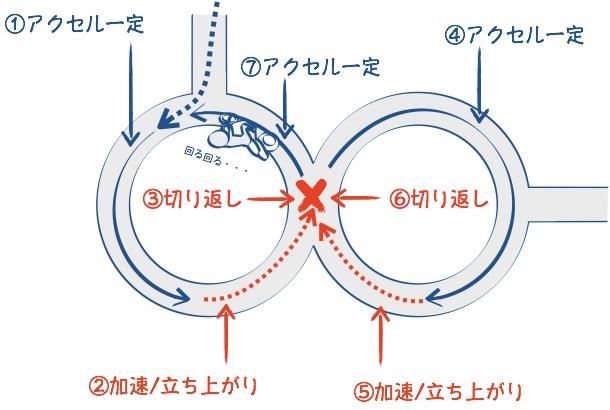 二輪教習8の字の走行手順の図