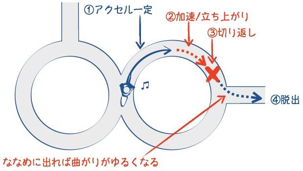 二輪教習8の地方の脱出の図