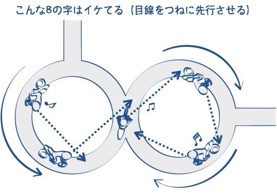 にりん教習8の字は目線が大切の図