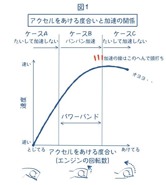 バイクのエンジン回転数の絵の図