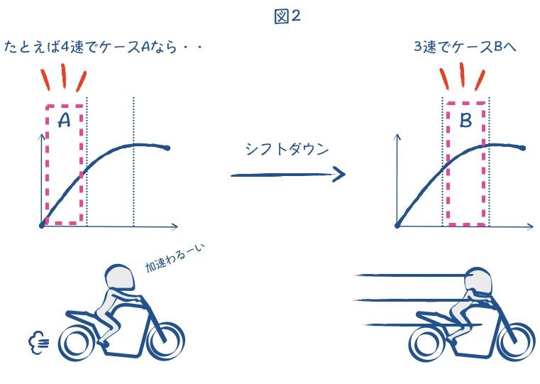バイクのエンジン回転数は低くてもダメの絵の図