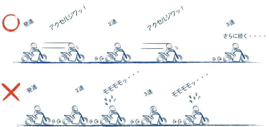 加速時のアクセルの回し方の絵の図