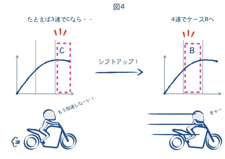バイクのエンジン回転は高すぎてもダメ。