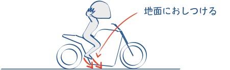 二輪教習で大切なのはステップ荷重の図