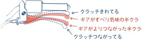 半クラッチとクラッチレバーの関係の図