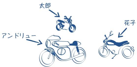 バイクに名前をつけるの図