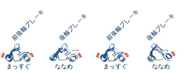 前後輪ブレーキの使い分け