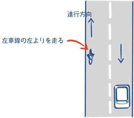 片側一車線の道路では左車線の左端を走るの図