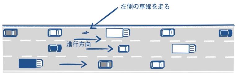 通行帯が複数ある道路では一番左の通行帯を走るの図