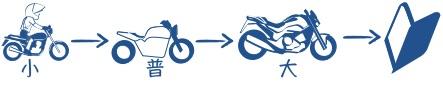 二輪教習寄り道の図