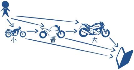 二輪免許を小排気量から順にとるの図