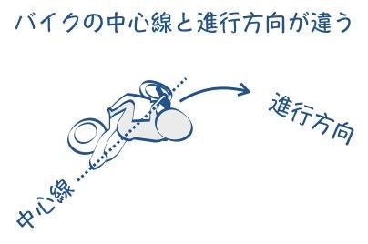 バイクで曲がるときもまっすぐ乗るの図