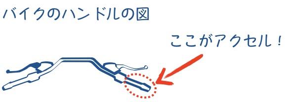 アクセルグリップの図