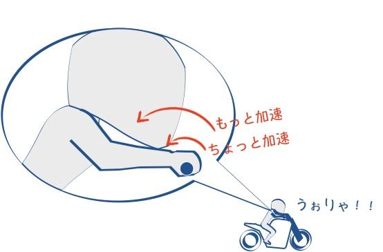 アクセルを回すとバイクは進むの図